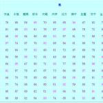 十二星座配对搭配表及其搭配指数
