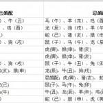 十二生肖属相配对婚配图表及其搭配指数